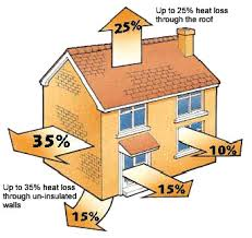 Heat loss in a house