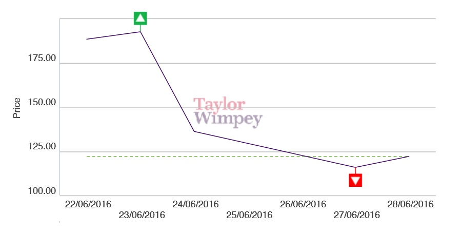 Taylor Wimpey Brexit Share price crash