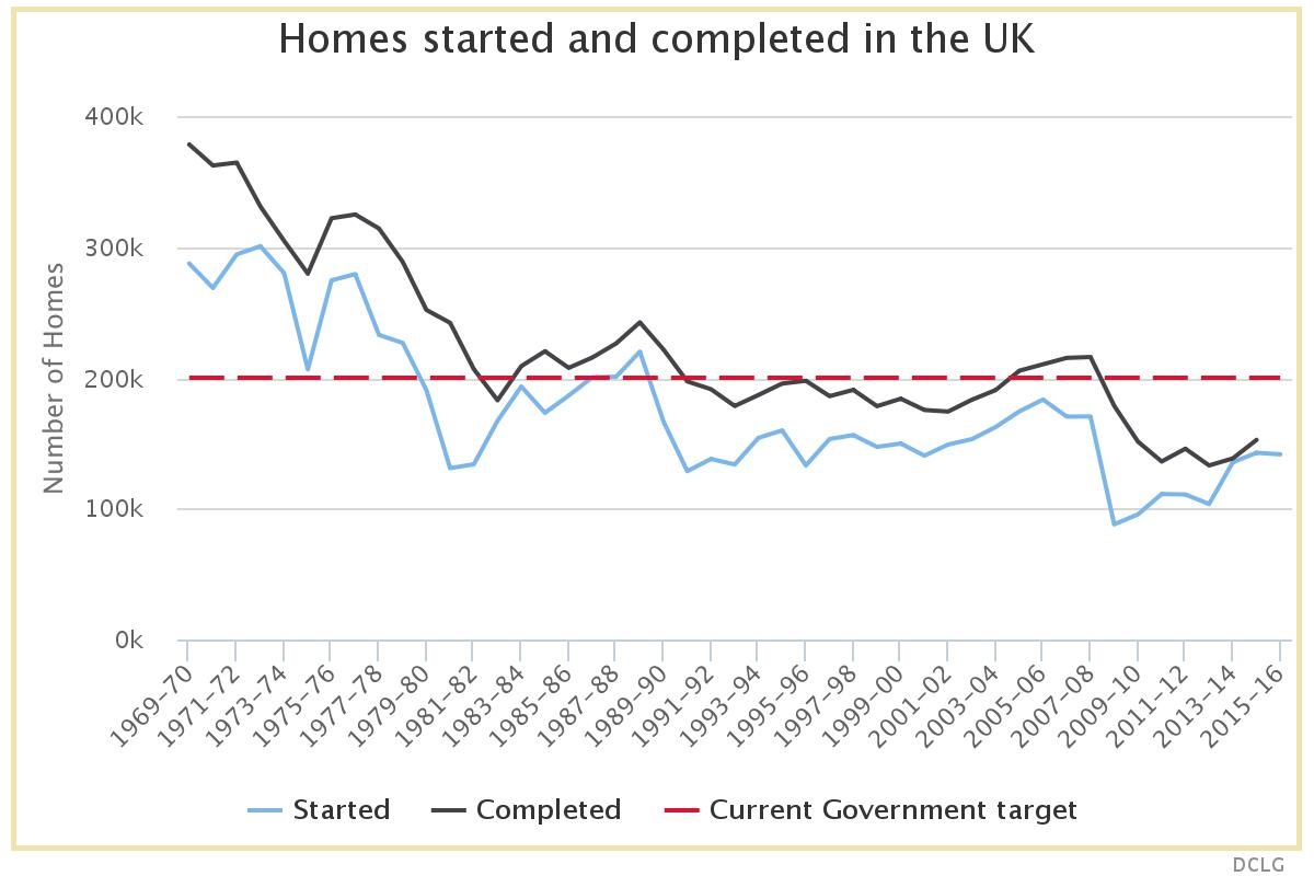 DCLG Number of homes started and completed