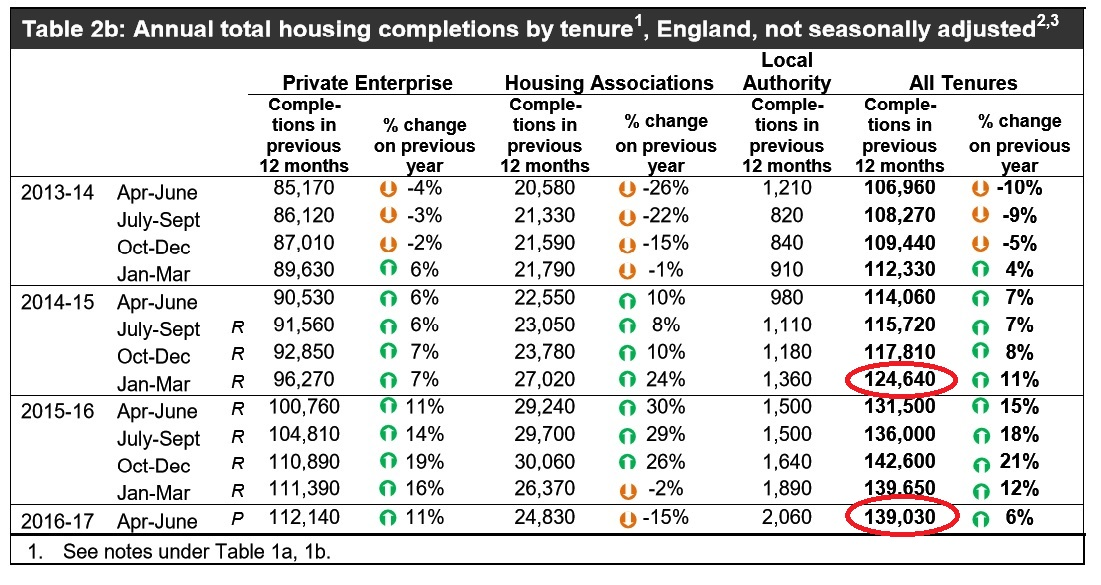 DCLG Official housing completions 2013 to 30 June 2016