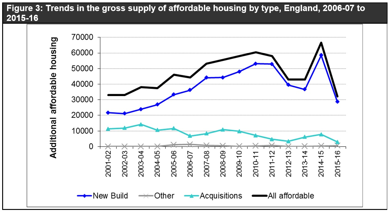 Affordable housing 2001 to 2016