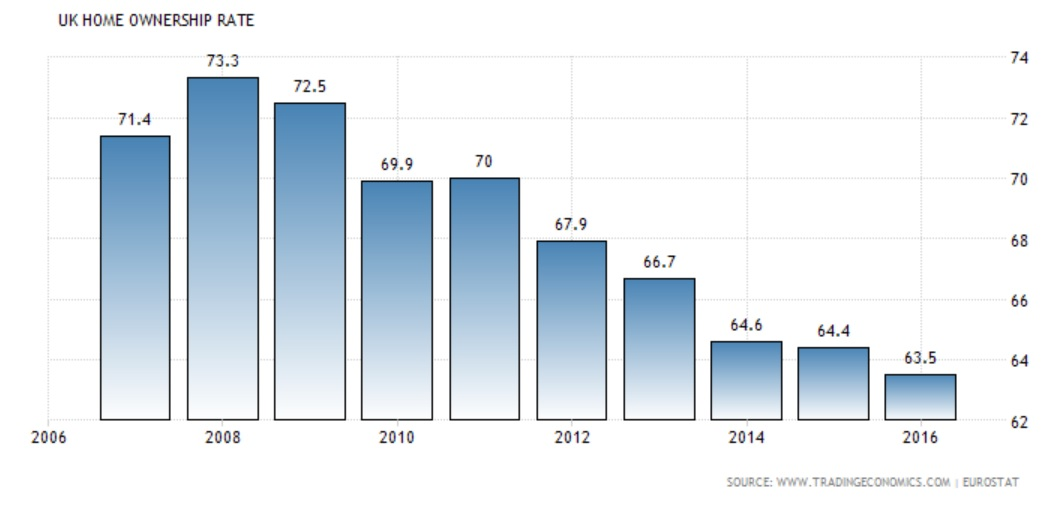 home ownesrhip rates 2006-2015