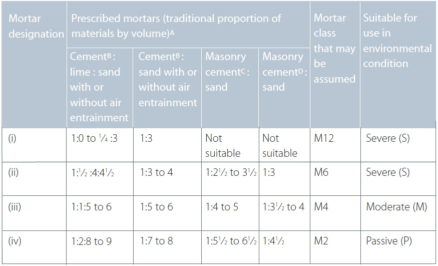 Mortar mix designations