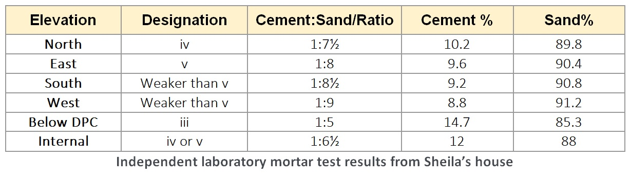 Independent mortar test results